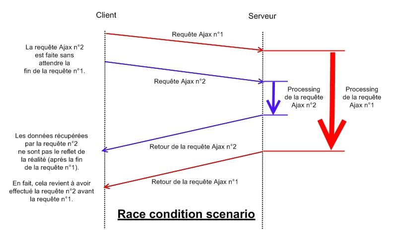 race-condition-scenario